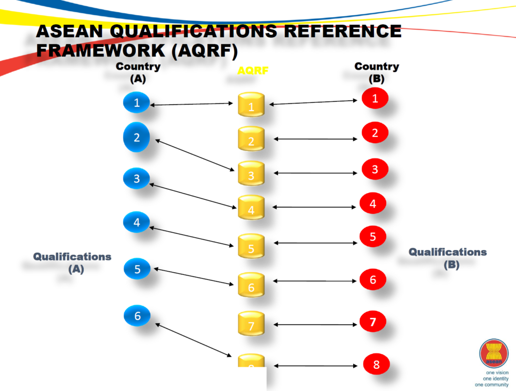 ASEAN Qualifications Reference Framework – AQRF