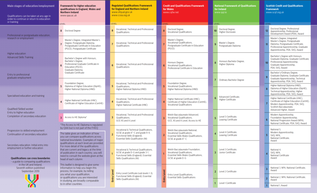 European Qualification Framework